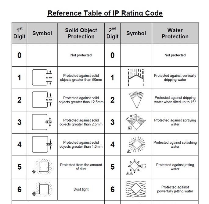 The Reference Table of IP Rating Codes